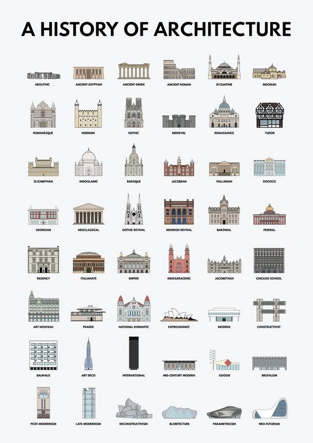The decline of creativity in architecture - Sheet1