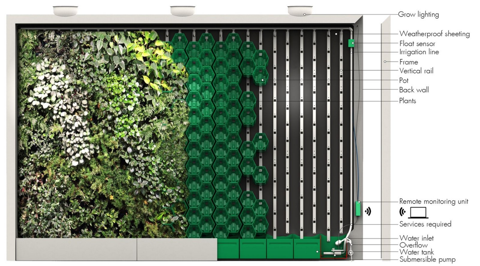 10 things you did not know about Green walls - Sheet4