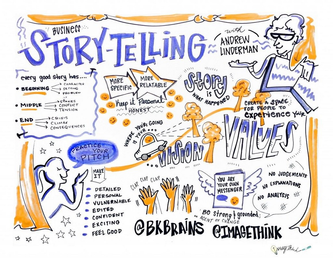 Storytelling exercise- The identity crisis in Contemporary Practice