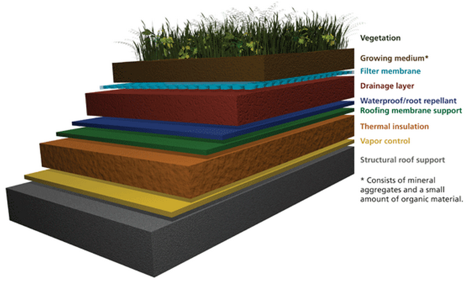 Green Roofs: An urban agricultural opportunity - Sheet1