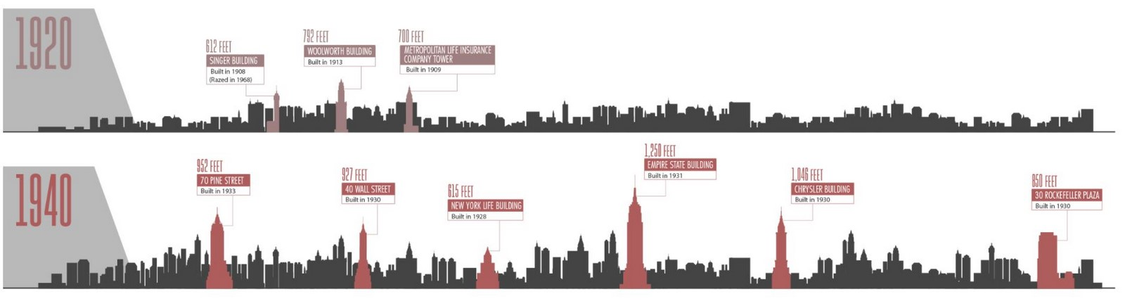 An overview of the changing skyline of New York - Sheet6