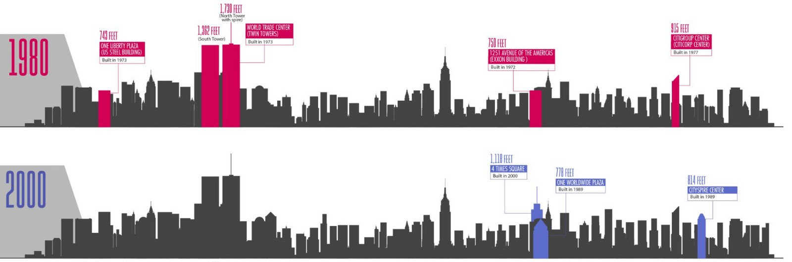 An overview of the changing skyline of New York - Sheet7