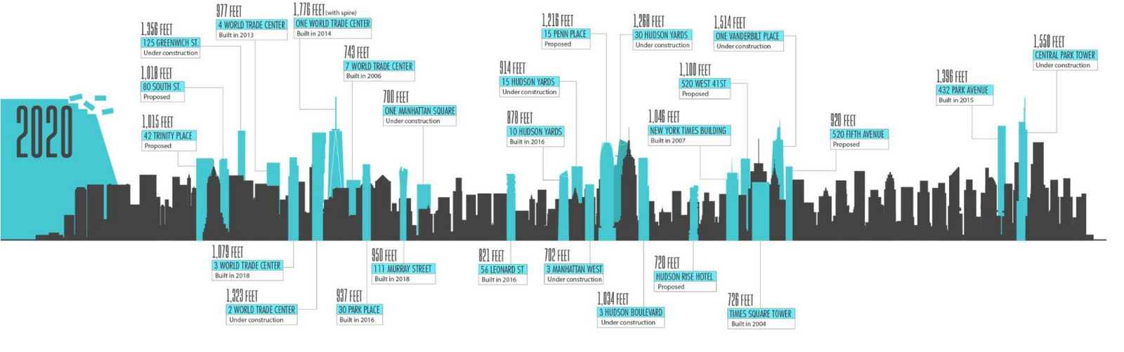 An overview of the changing skyline of New York - Sheet8