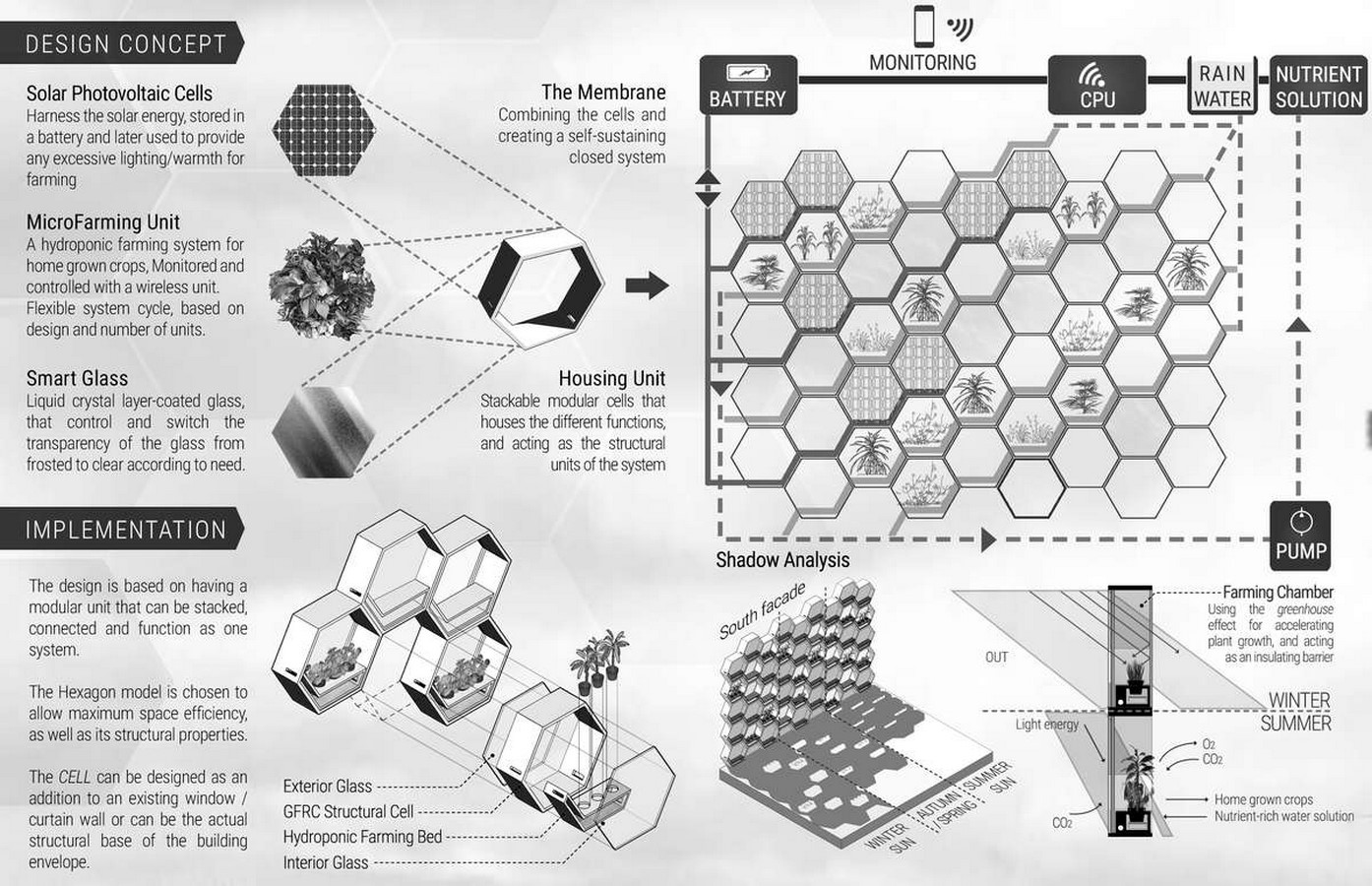 What is Agritecture? - Sheet3