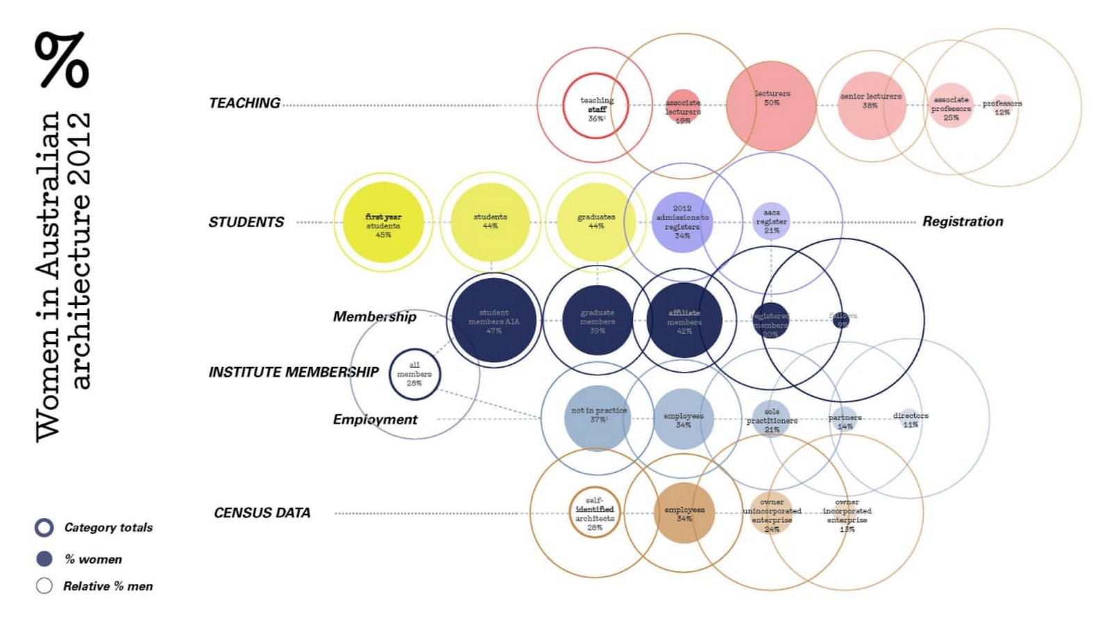 Architectural theoretician: Naomi Stead - Sheet2