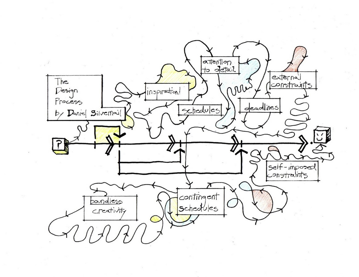 Decoding the Architectural Design Process - Sheet2