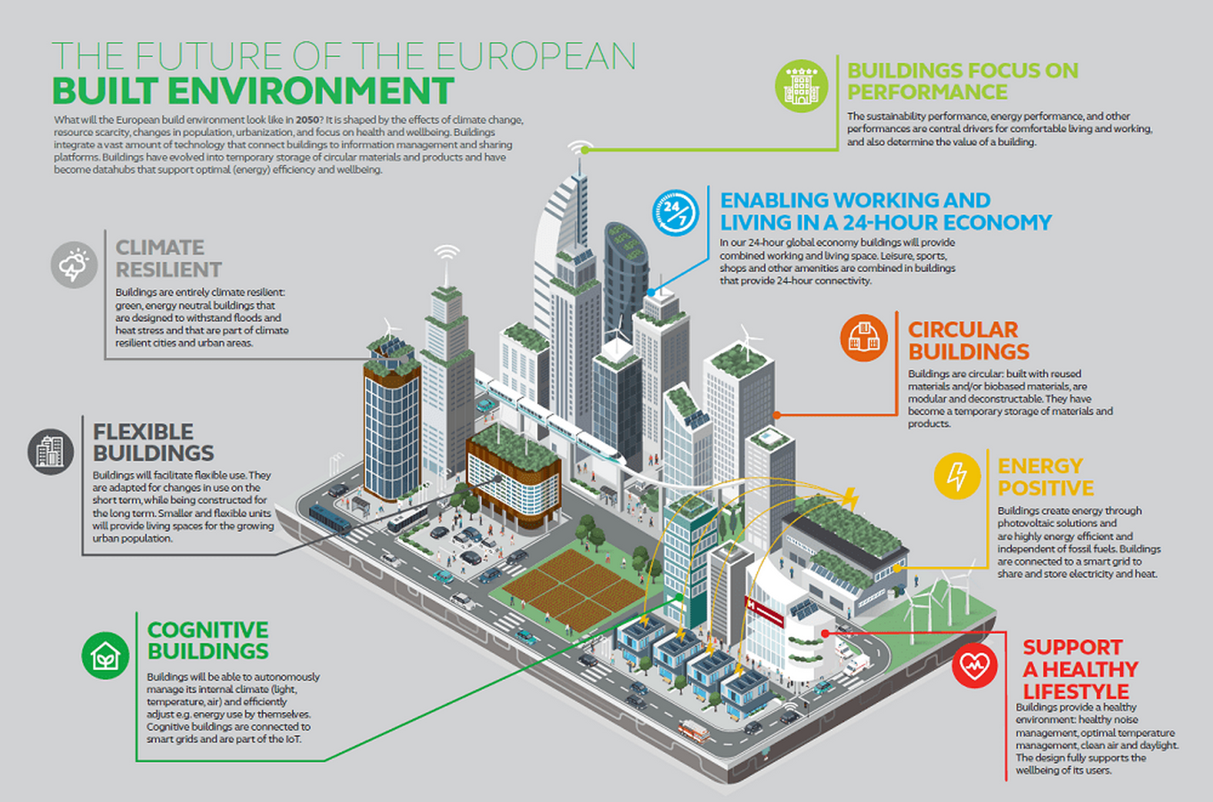 The Urban Green: Sustainable Cities - Sheet3