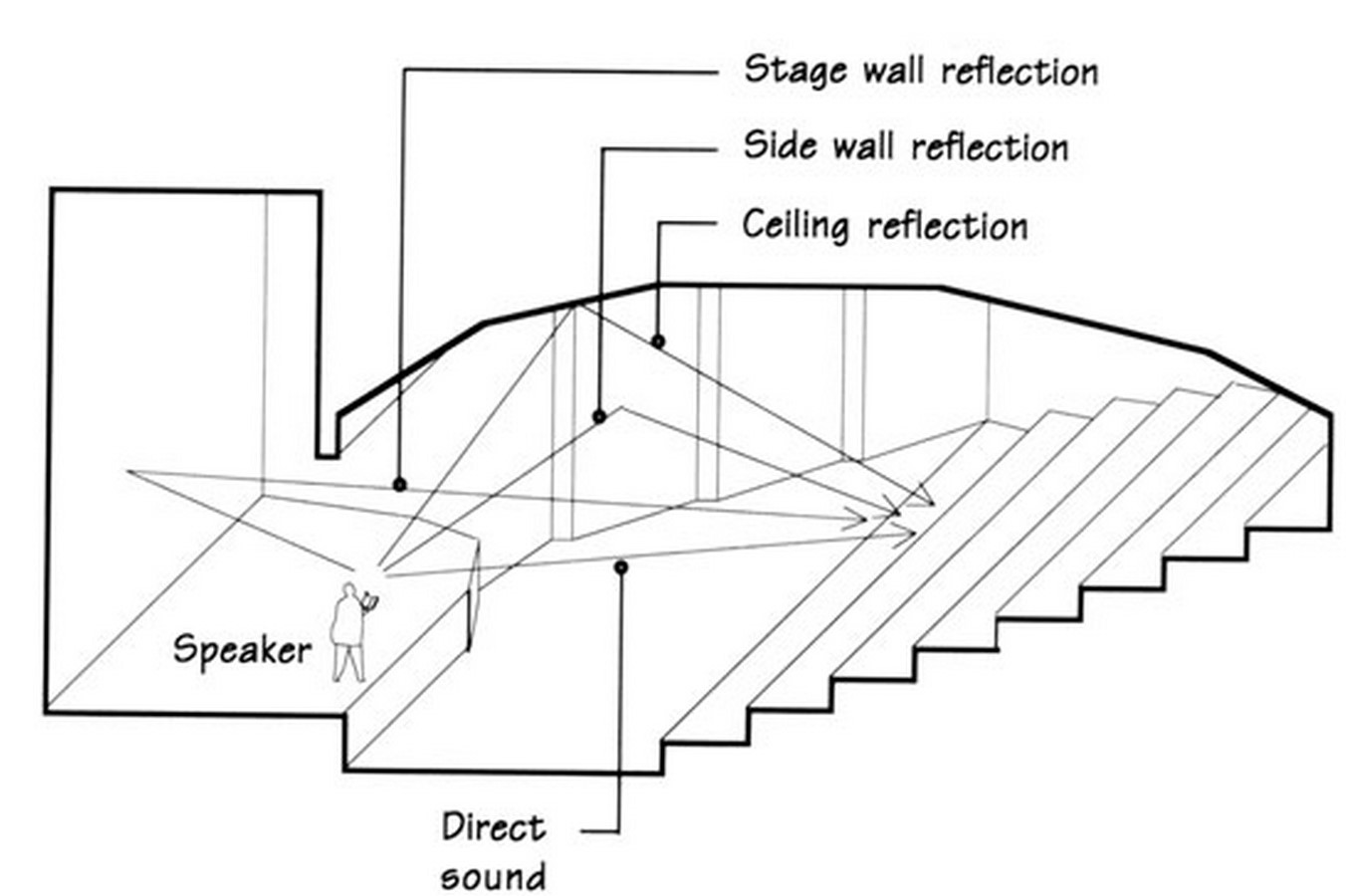 The influence of architecture on Theatre - Sheet7