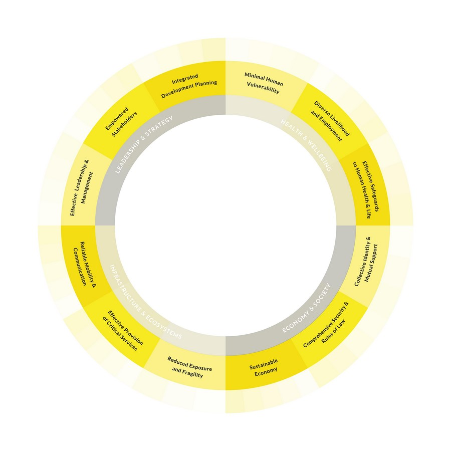Principles of Urban resilience Sheet2