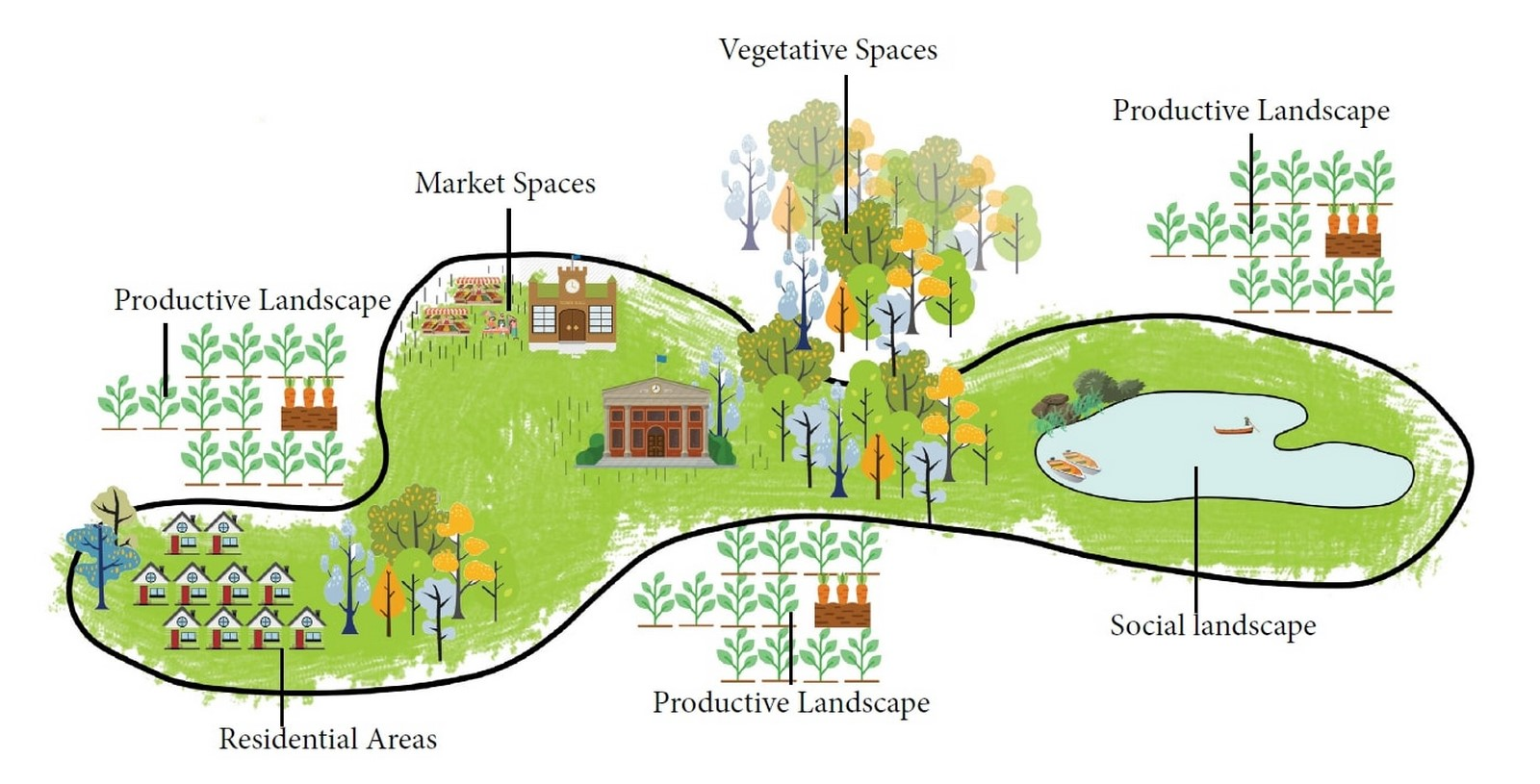 The concept of Continuous Productive Urban Landscapes and its relevance to sustainable cities Sheet3