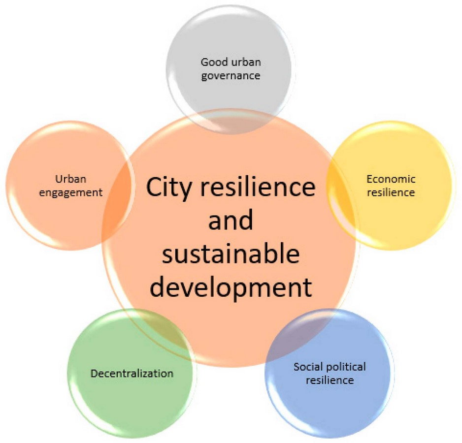 Surat City Resilience Strategy Sheet3