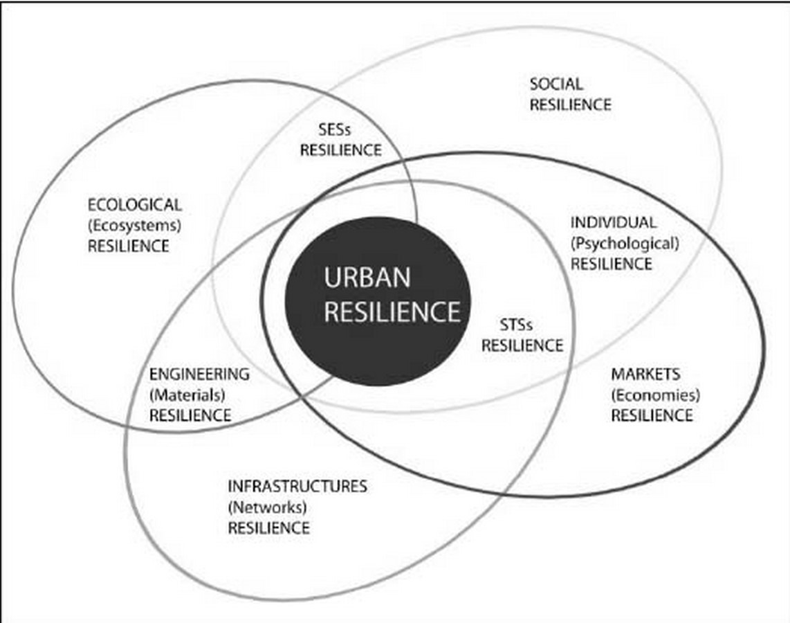 Surat City Resilience Strategy Sheet4