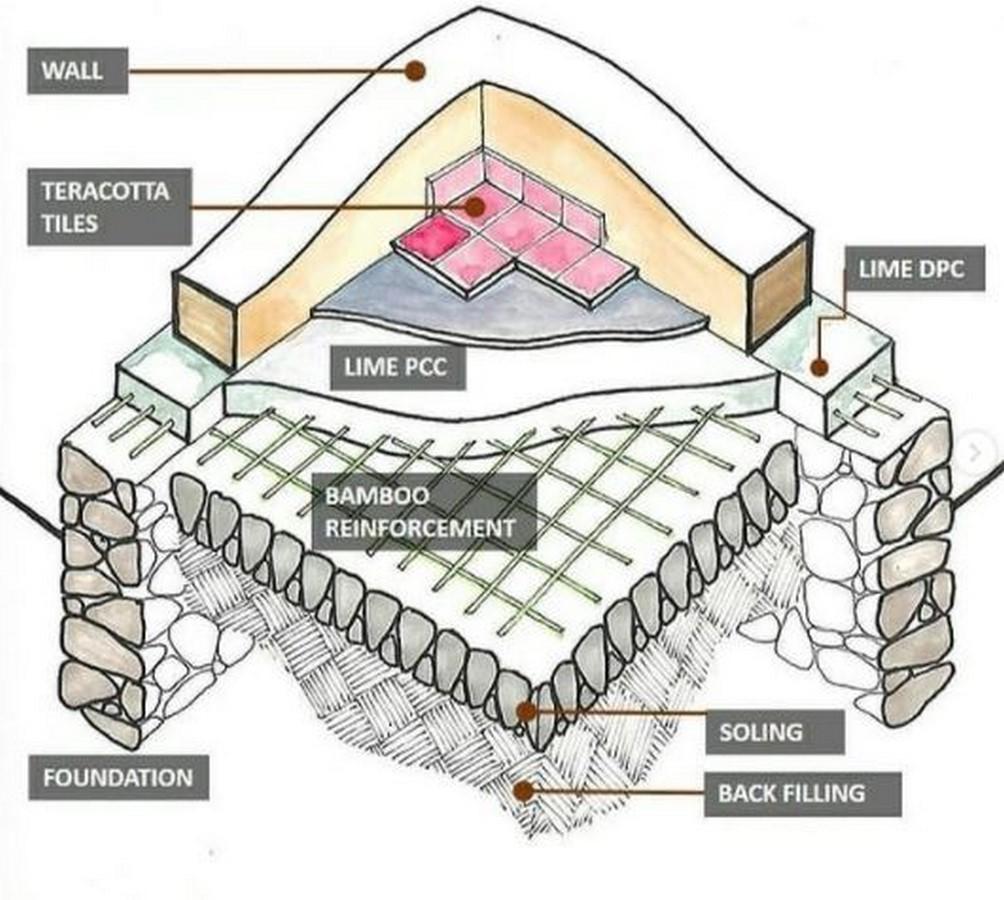 Design Jatra: Pioneering Sustainable Architecture of Regional India Sheet7