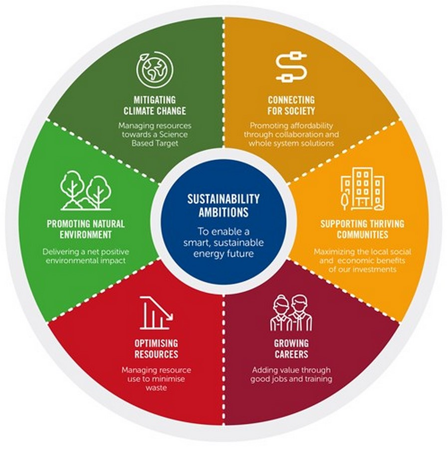 Career Guide: Sustainable Environmental Design Sheet4