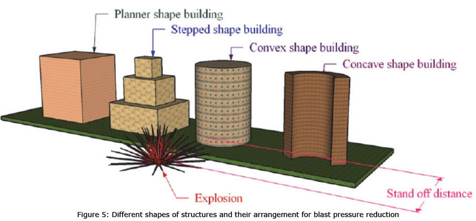 Role of Architects while designing blast-resistant buildings Sheet2