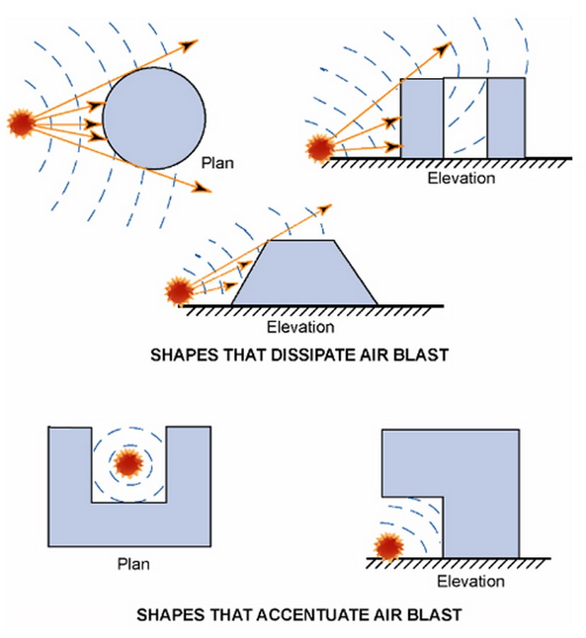 Role of Architects while designing blast-resistant buildings Sheet3