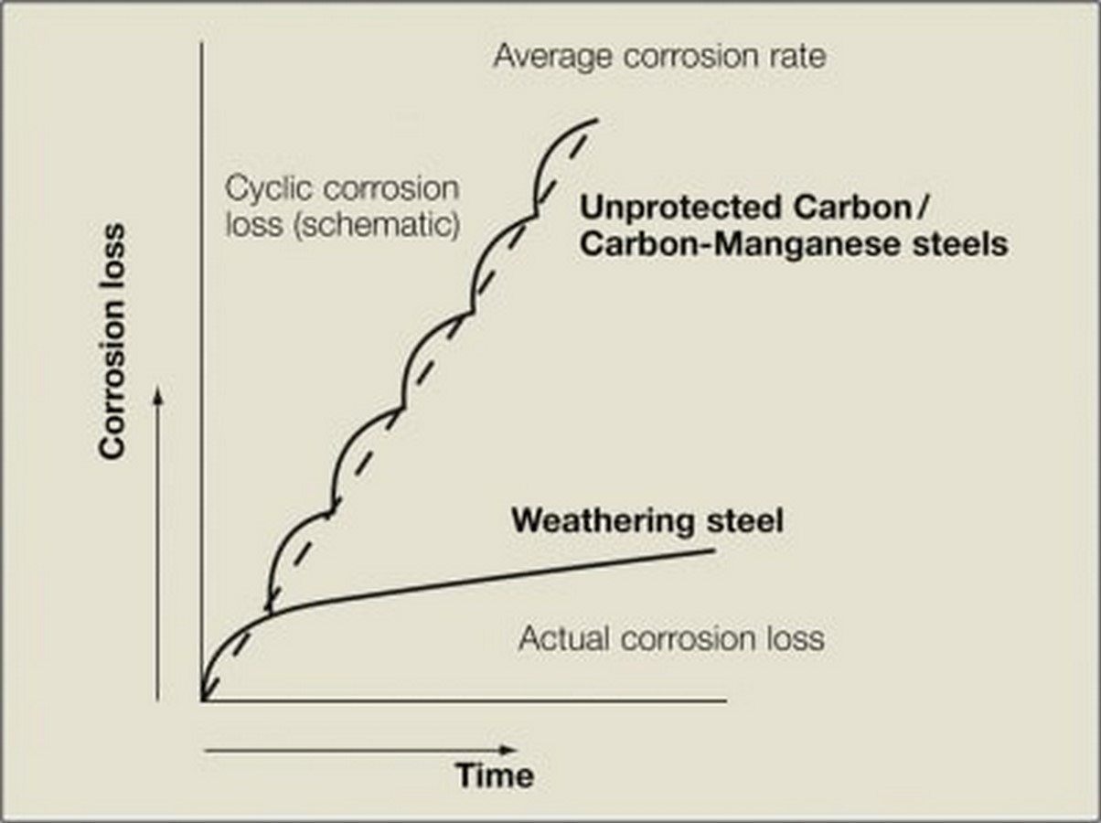 Alternative Materials: Weathering steel Sheet3