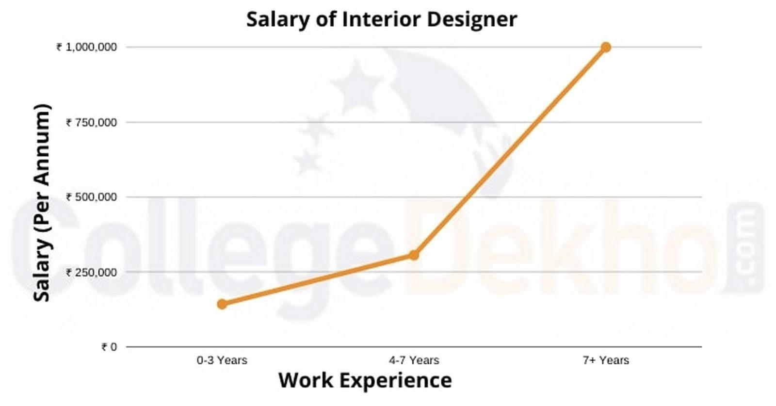 Career Guide: Interior design - Sheet3