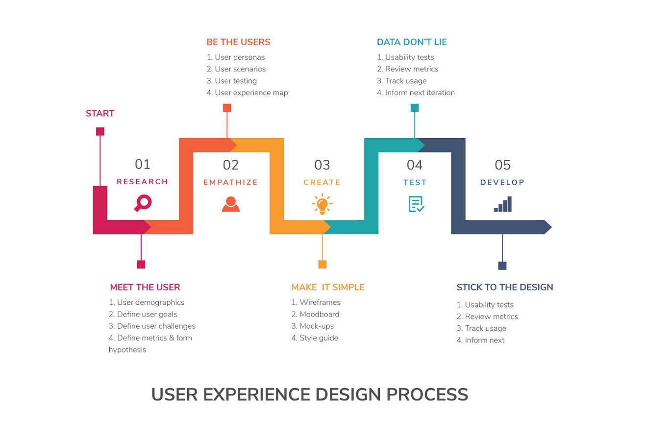 15 Colleges in India offering UX Design programs - Sheet1