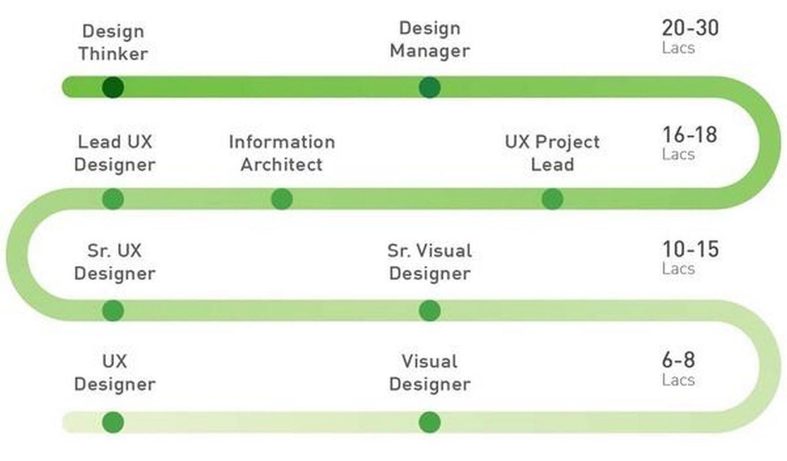 15 Colleges in India offering UX Design programs - Sheet18