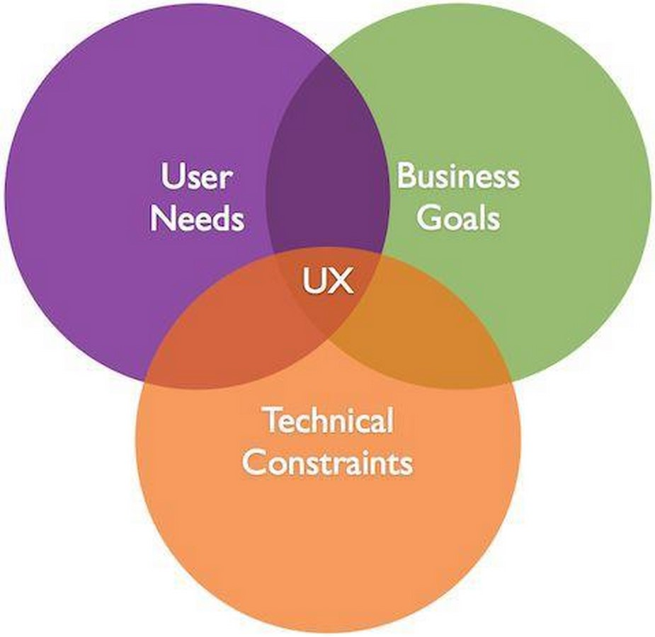 15 Colleges in India offering UX Design programs - Sheet2