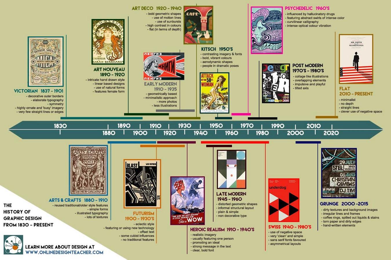Timeline of Graphic Design - Sheet2