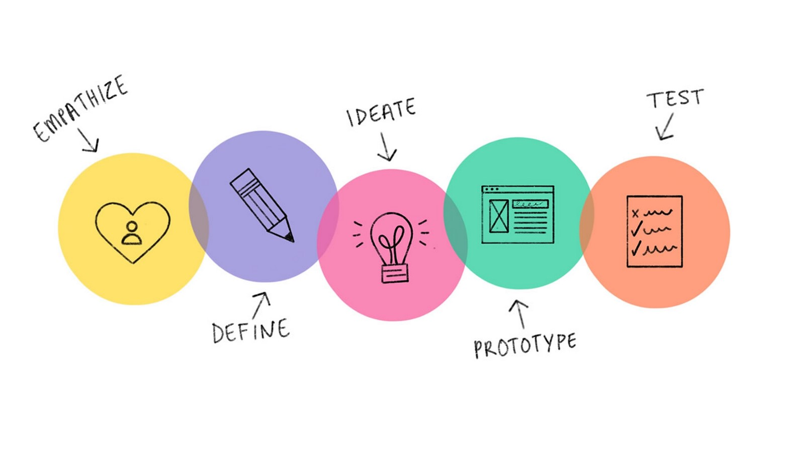 What is Design thinking and why is it important? - Sheet1