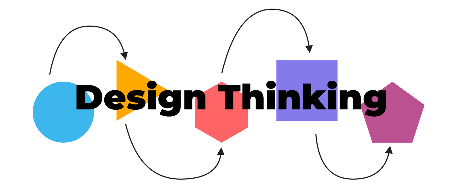What is Design thinking and why is it important? - Sheet2